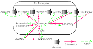 cs    questions of data flow diagramstake this diagram   manufacturing gif   and redraw it as a dfd    note  you can treat some money and material flows as data flows