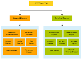 uml diagram types with examples for each type of uml diagramsuml diagram types