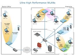 network diagram examples   network drawing software   using remote    network diagram   ultra high performance wlan