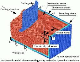ideas about Molecular Dynamics on Pinterest   Physics     Pinterest Molecular dynamics  MD  simulations represent the computer approach to statistical mechanics  Learn more