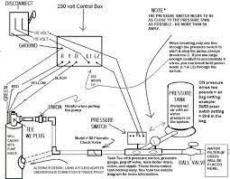 17 best images about well pump house water well a well pump pipe size diagram of a typical wellhead installation