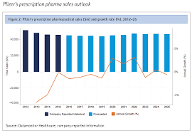 pfizer report store pharma intelligence informa 27 table 6 pfizer s oncology portfolio s by product m 2015 25 32 table 7 pfizer s infectious diseases portfolio s by product m 2015 25