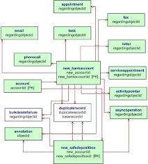using metadata for generating entity diagrams in microsoft     fc f    cc     b a  aecef f