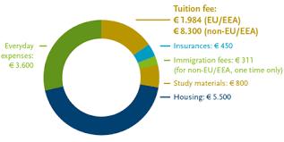 tilburg university   bsc global management of social issuesfinancial matters bachelor    s programs tilburg university