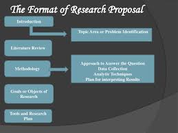 Proposal format for research paper   Top Writings  amp  A  Academic
