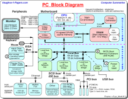 computer block diagram   pc schematic   vaughn    s summariespersonal computer block diagram