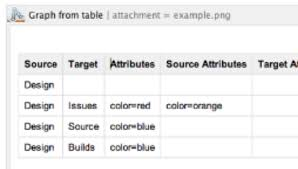 graphviz diagrams for confluence   atlassian marketplacediagrams from confluence tables