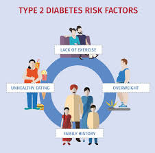 risk factors international diabetes federation several risk factors have been associated type 2 diabetes and include