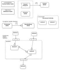 staruml   sophisticated modelingadditional activity diagram elements