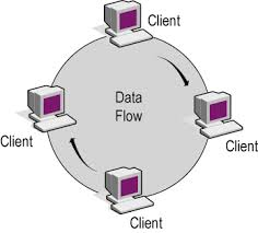 introduction to networking   unit  sec a