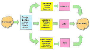 faraja fund foundation social work program
