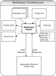 webinject    http  web application and web services test tool   manual   software architecture      architecture diagram  architecture