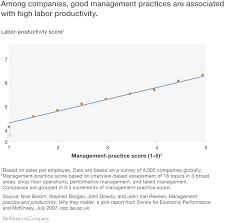 productivity the route to brexit success company good management practices association labor productivity