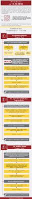 17 best ideas about becoming a teacher 21st century how to become a teacher infographic holykaw alltop