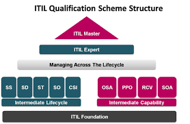 getting itil certified help in your career skillogic official blog how to become itil® expert certified professional