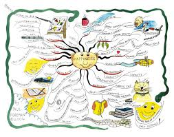 personal mind map® examples mind mapping what is happiness