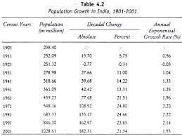 essay population growth hindi