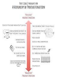 writing procrastination cultural explorations hierarchy of procrastination
