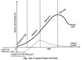 product life cycle   stages of product life cycle  with diagram a typical product life cycle