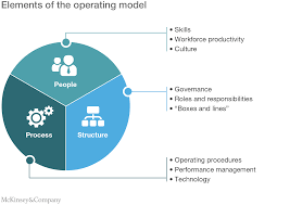 unlocking the benefits of a tailored upstream operating model tailoring the operating model