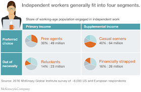 independent work choice necessity and the gig economy independent workers generally fit into four segments