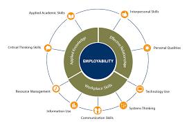 employability and character sel skills expanded learning  employability skills framework