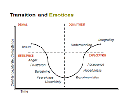 change managementdiagram about transitions and emotions