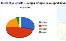 visualize everything   free tools to create different diagrams    google   online tools to create diagrams charts