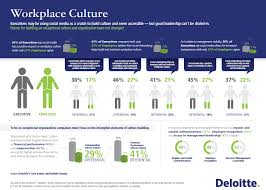 employees executives disagree on social media impact breaking social media s impact on building culture in the workplace is debatable according to deloitte s new core values and beliefs survey conducted online by