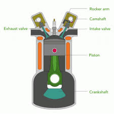 Internal Combustion <b>Engine</b> Basics | Department of Energy