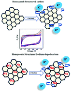 Multiscale honeycomb-structured <b>activated carbon</b> obtained from ...