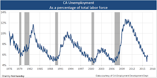 unemployment fluctuates first tuesday journal chart unemployment
