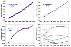 Gases do efeito estufa – Wikipédia, a enciclopédia livre