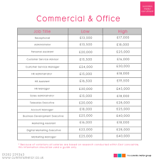 commercial sector salary checker commercial office salary checker new