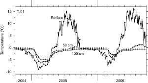Mean daily surface and ground temperatures at <b>50</b> and <b>100 cm</b> at ...