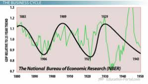 the business cycle economic performance over time  video