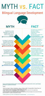 best images about multilingualism language an infographic created by me kelly ibanez comparing myths and facts about bilingual language development please help me sp the messages by sharing