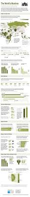 best ideas about muslim religion islam muslim the worlds s muslims religion politics and society by pew research center