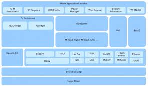 sitara am x portal   texas instruments wikisoftware stack  am  xlinuxsoftwarestack jpg