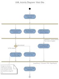 uml diagrams   learn what they are and how to make themuml activity diagram