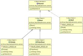 create uml diagrams with simple dsl   plantuml   java code geeks    implementors