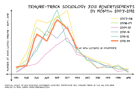 the job market for new sociologists sociological images this year