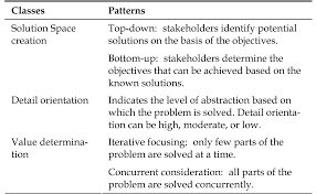 coping existing systems in information systems development table 2 patterns derived from the perspective of isd as complex problem solving