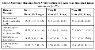 ageing simulation games a module for enhancing students v5n1 hongsongieetable3