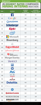 highest rated companies hiring interns in facebook debuts highest rated companies hiring interns 2014