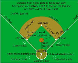 baseball field dimensions       diagram   all court dimensionsbaseball field dimensions