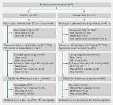 Managing Your Diabetes  What Helps and Hinders Type II Diabetics