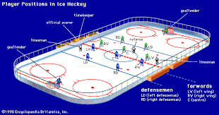 positions in hockeyplayer positions in ice hockey