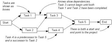 project activity diagramthe workflow