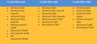 pixacoremicrosoft office specialist provides a continuum for identifying and validating skills